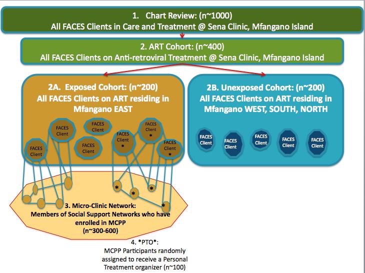 MIHNIS Study Design Schematic